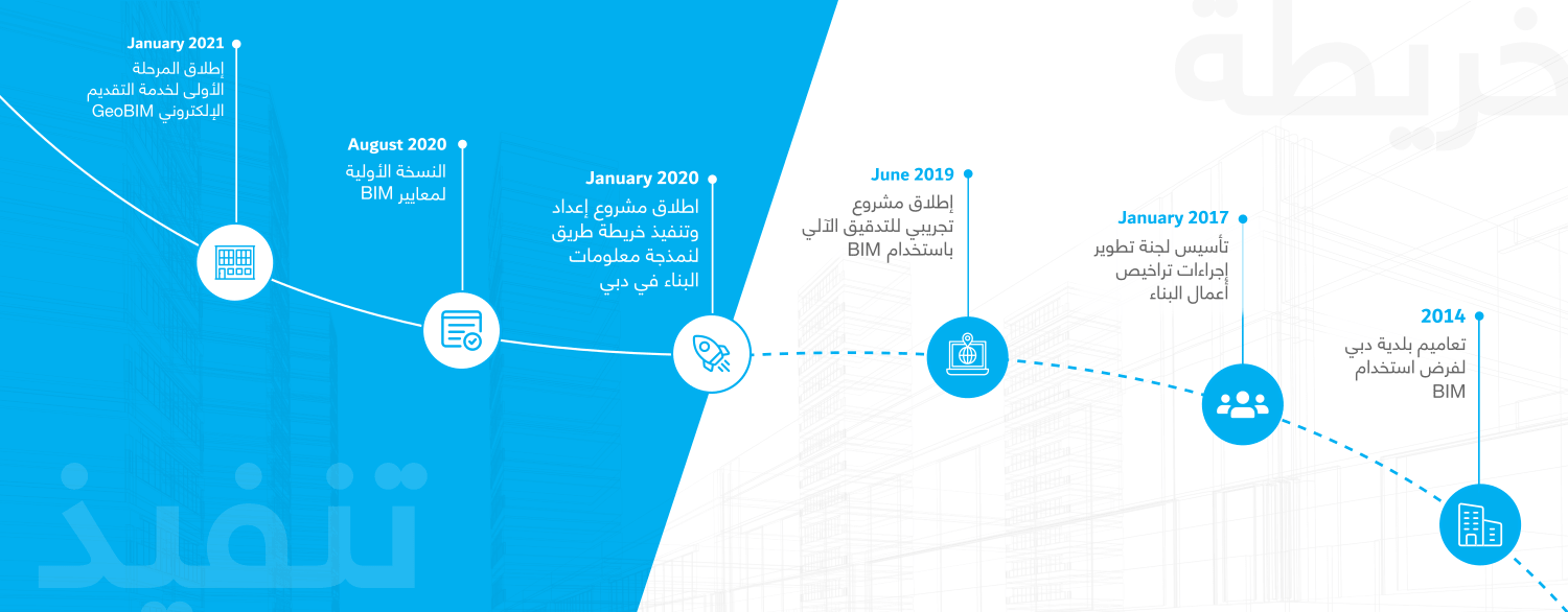 """""""Dubai BIM Roadmap Design and Implementation for Building Construction"""" project May 2020"""